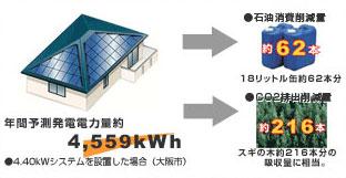 太陽光発電がどれだけ環境への影響を軽減するのか