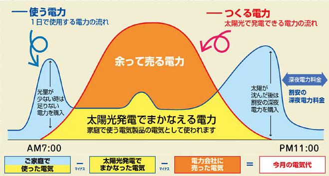 太陽光発電を行った場合の電力の生産・使用・販売グラフ