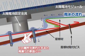 従来の工法によって発生する雨漏りのメカニズム